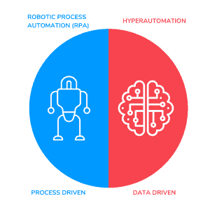 RPA versus Hyperautomation