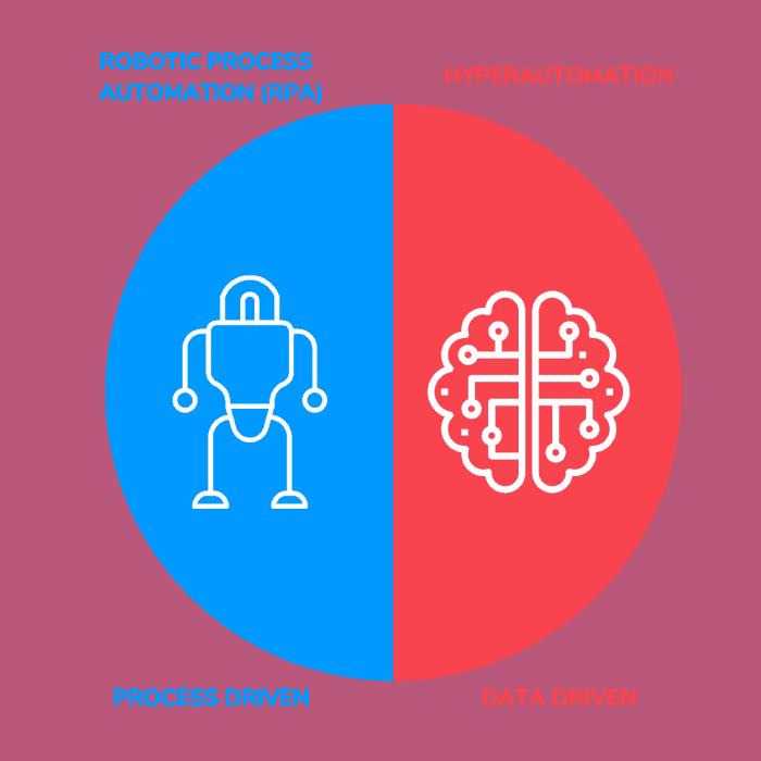 RPA versus hyperautomation image